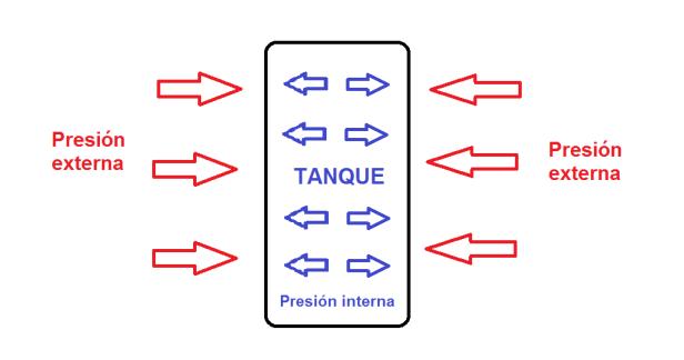 Ilustración presión tanque.png