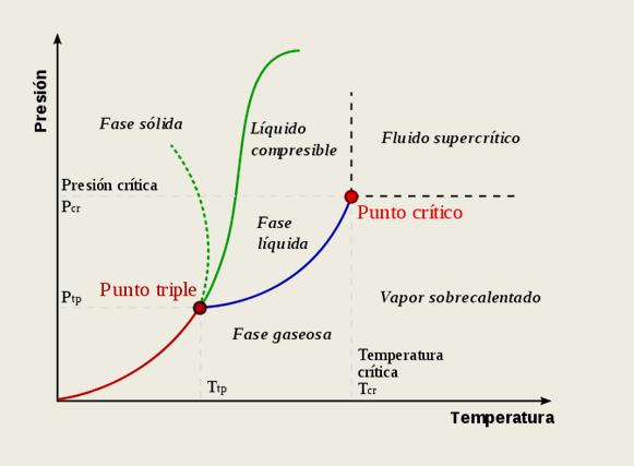 Fluido Supercrítico